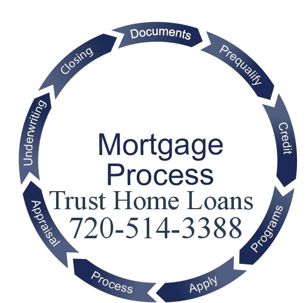 Colorado HECM Reverse Mortgages